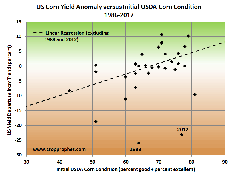 Relationship of Initial Corn Condition with Yields