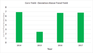 Corn Yield Deviation - Last Four Years