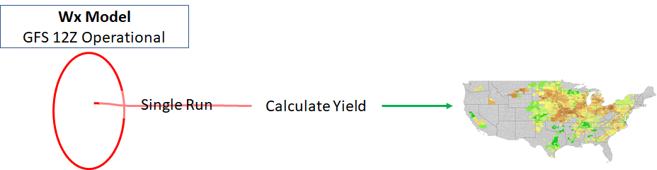 Diagram of the 12Z GFS Opertional model corn yield forecast process