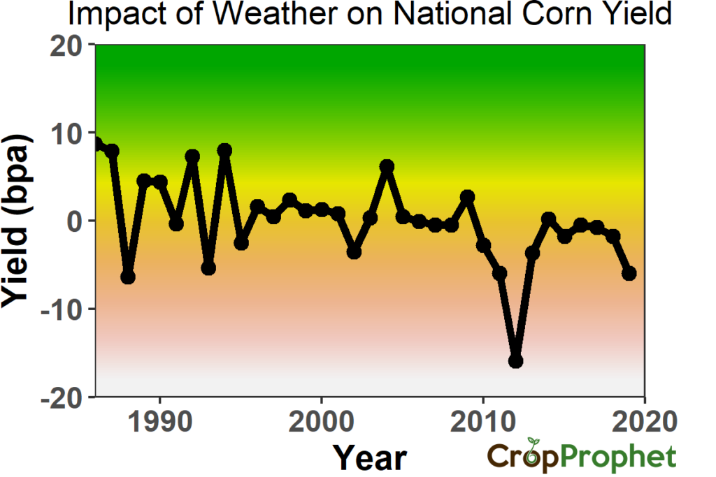 Corn Yield Forecast: Impact of Weather