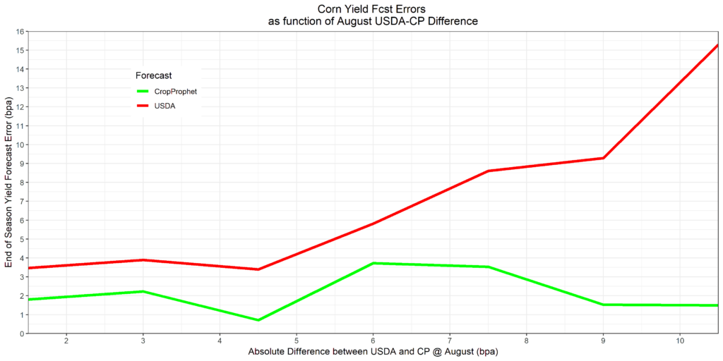 Relative Performance of August USDA Forecasts vs. CropProphet Forecasts