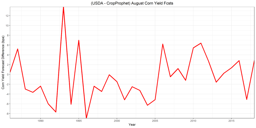 Corn Yield Forecasts - Difference between August USDA and CropProphet Forecasts