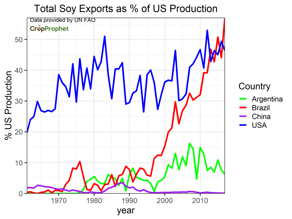 Soybean exports relative to US production