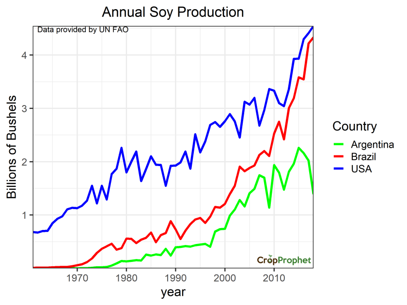 Annual Soybean Production: Brazil and Argentina