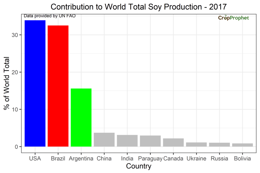 Ranking of Top 10 Soybean Producers in the World