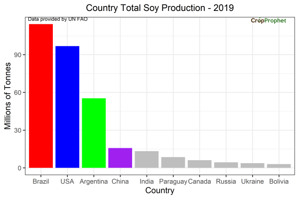 Soybean Production by Country: 2019
