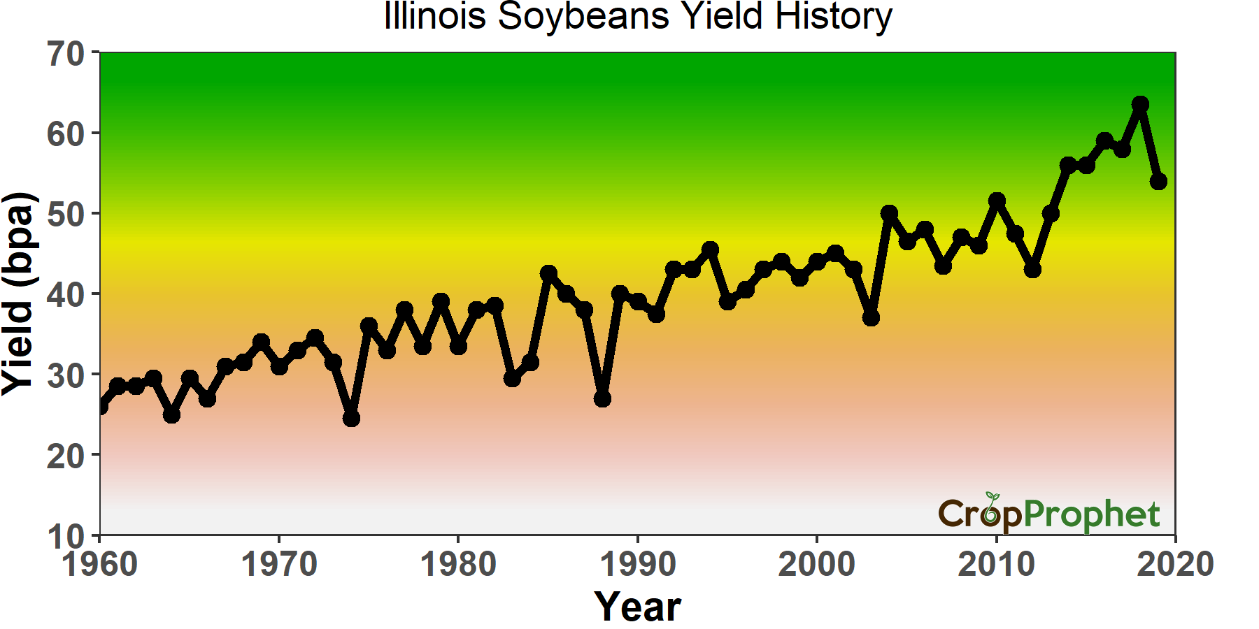 Illinois Soybean Yield per Acre 1960-2019