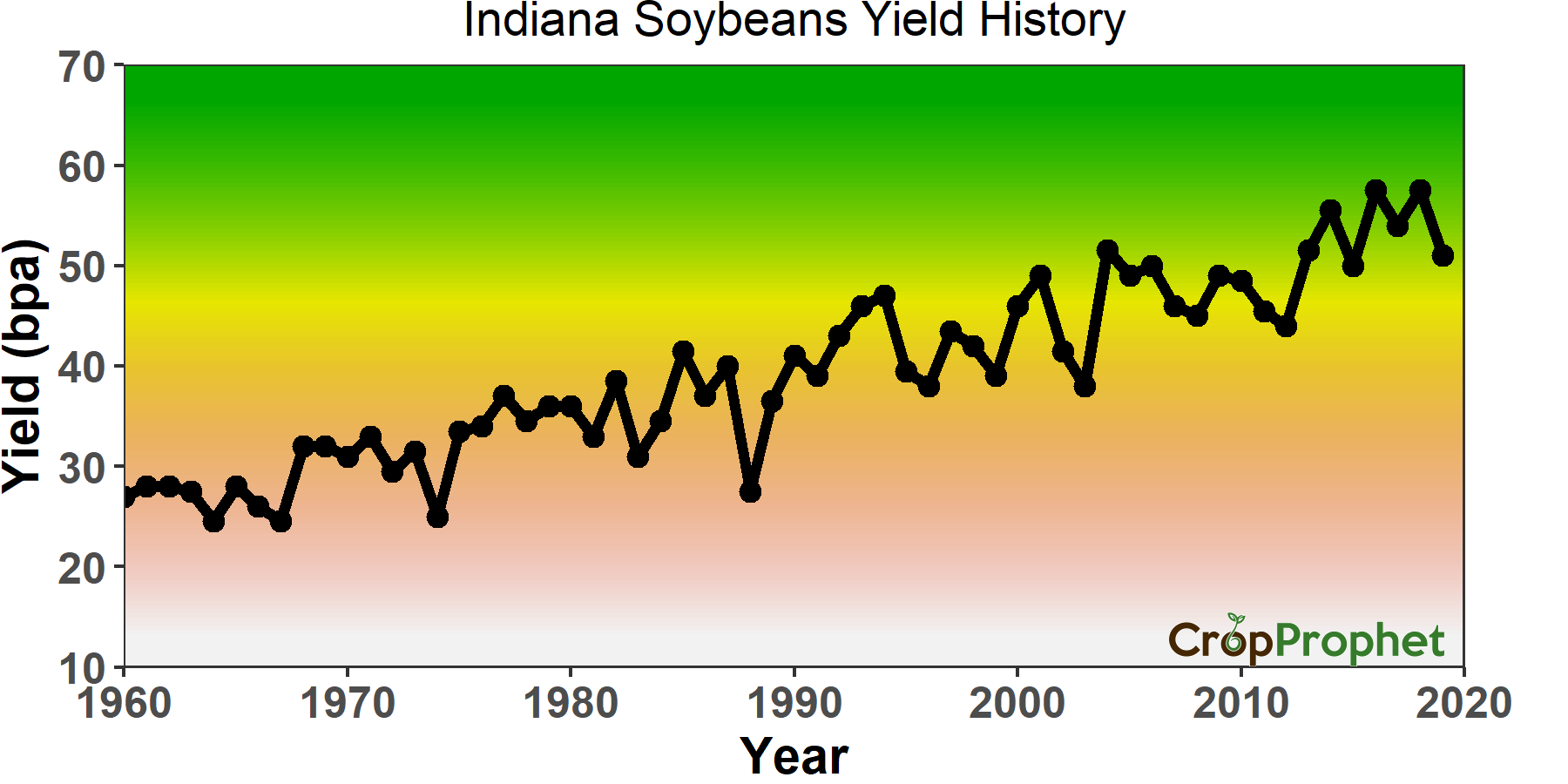 A graph of Indiana Soybean Yield per Acre 1960-2019