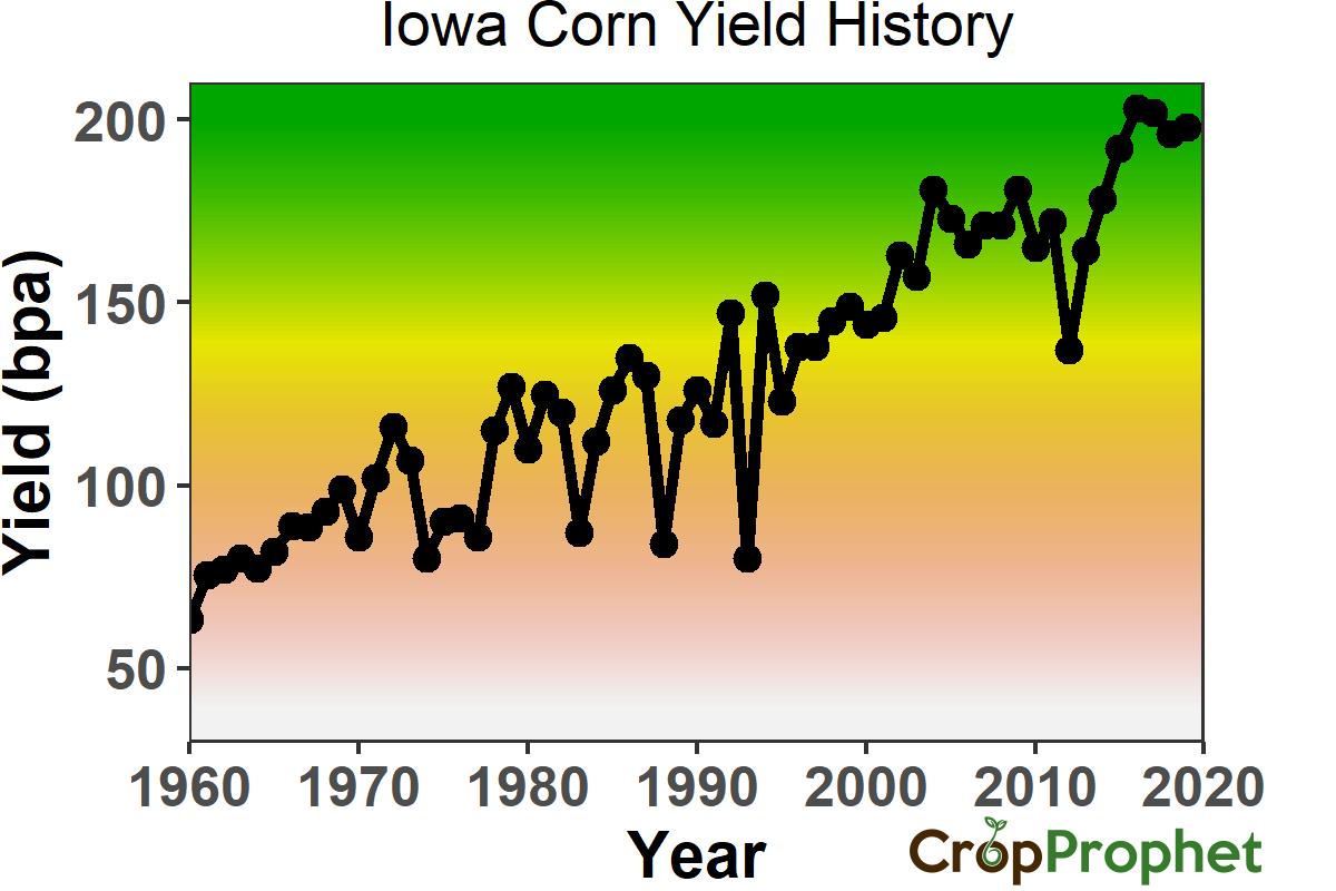 Iowa Corn Yield History