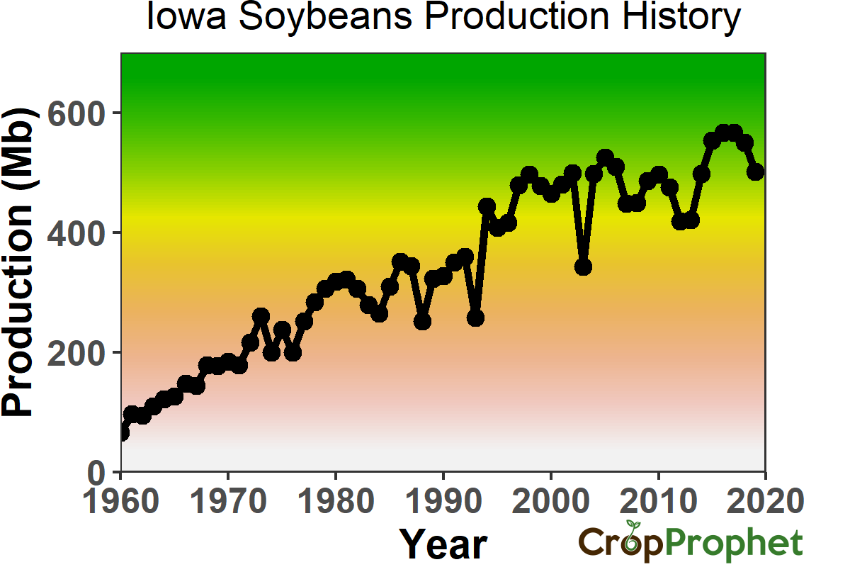 Iowa Soybeans Production History