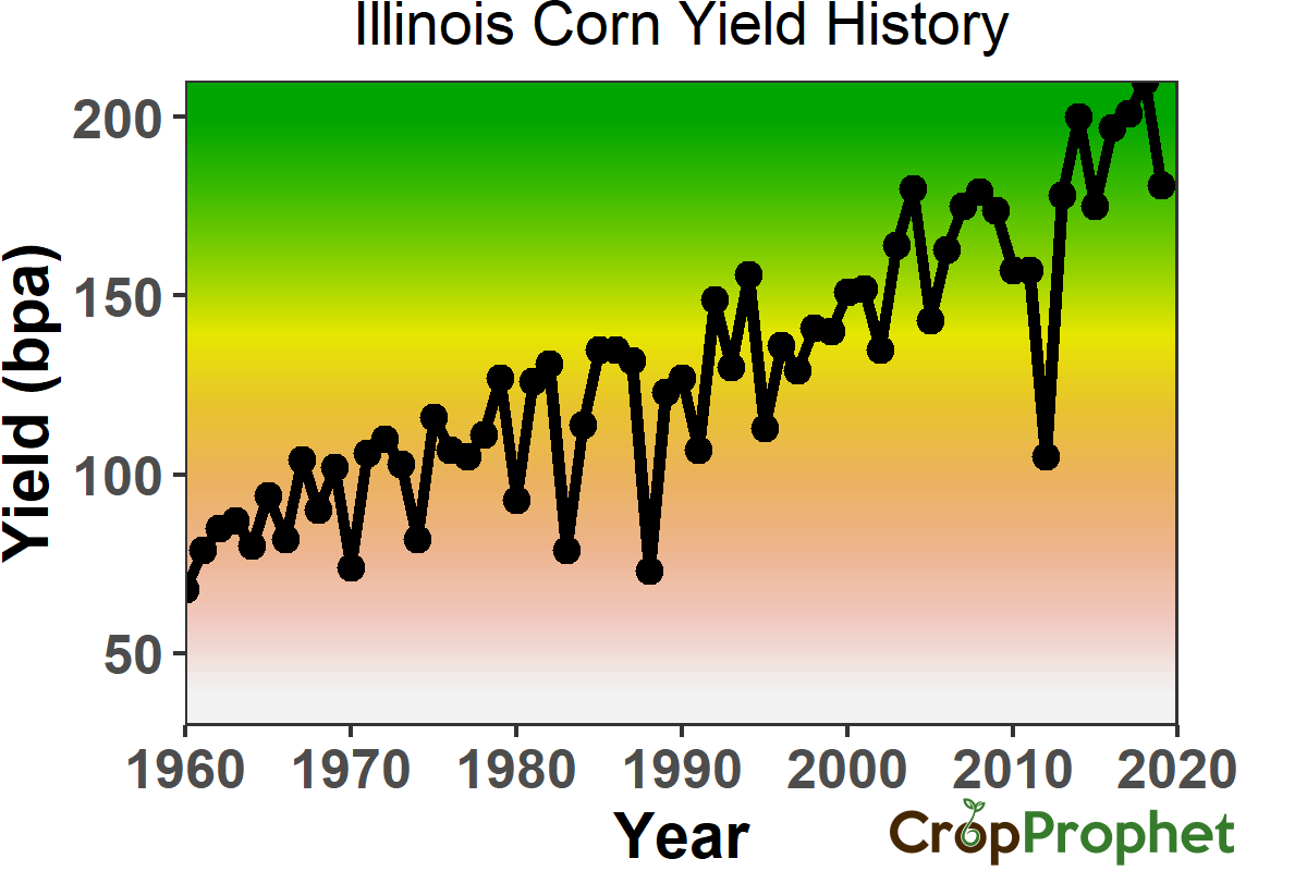 Illinois Corn Yield History
