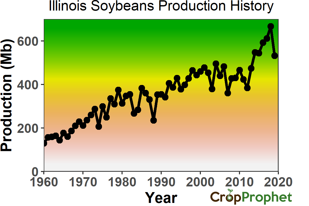 Illinois Soybeans Production History