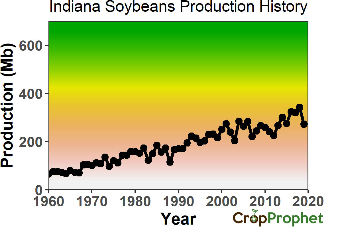 Indiana Soybeans Production History