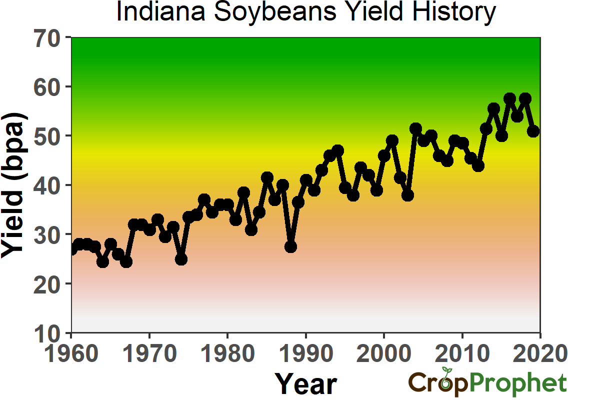 Indiana Soybeans Yield History