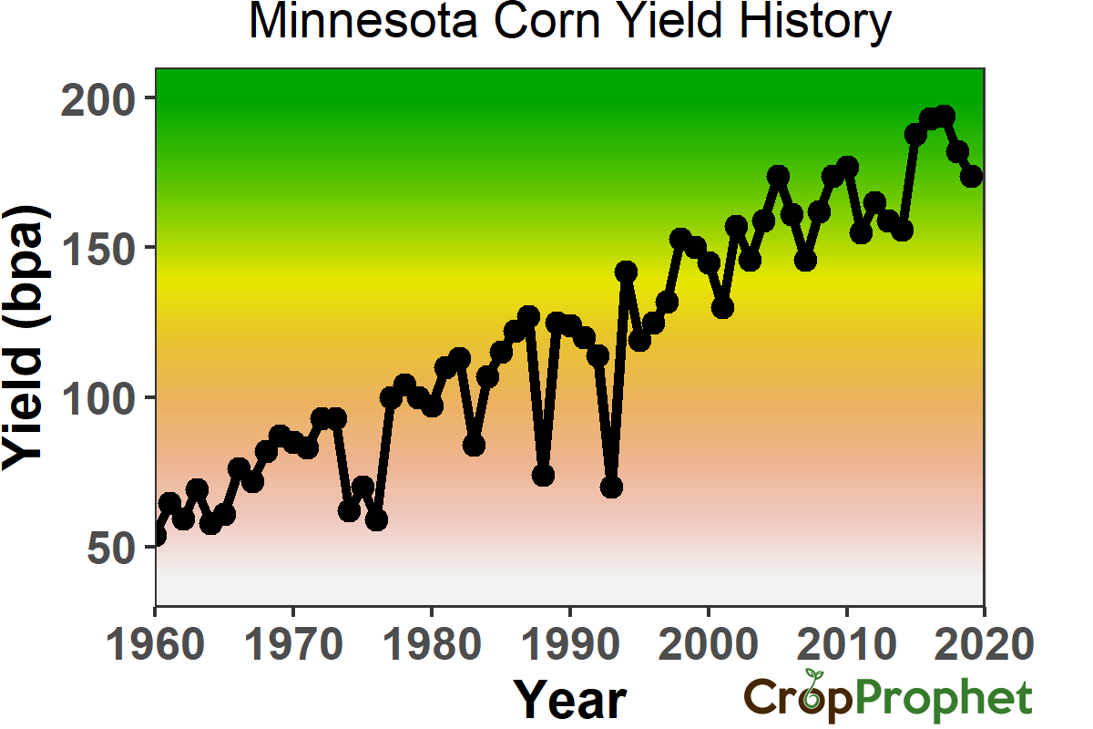 Minnesota Corn Yield History