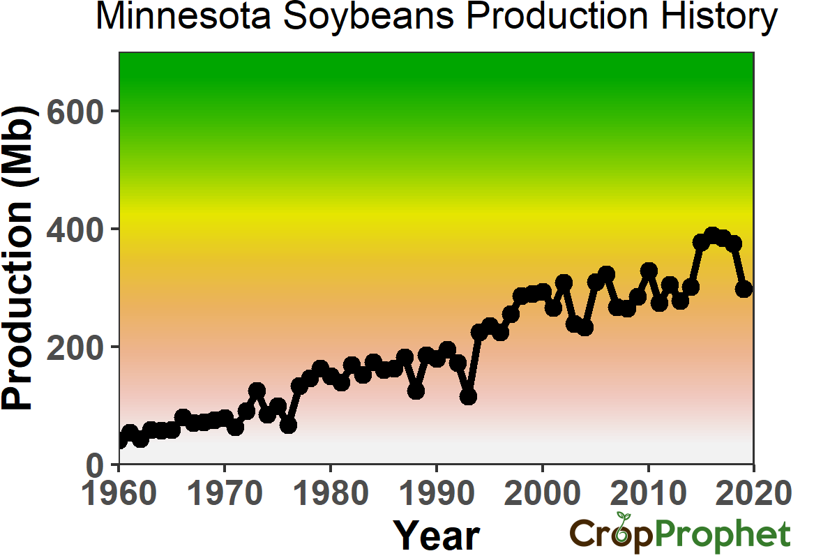 Minnesota Soybeans Production History