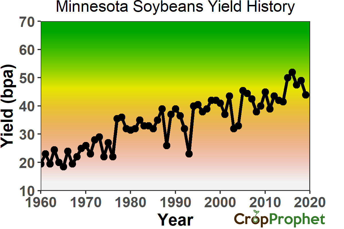 Minnesota Soybeans Yield History
