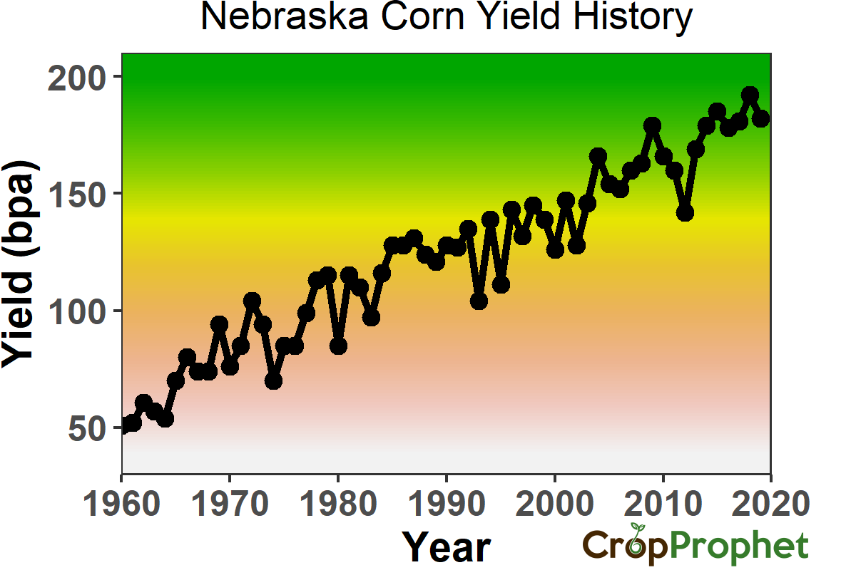 Nebraska Corn Yield History