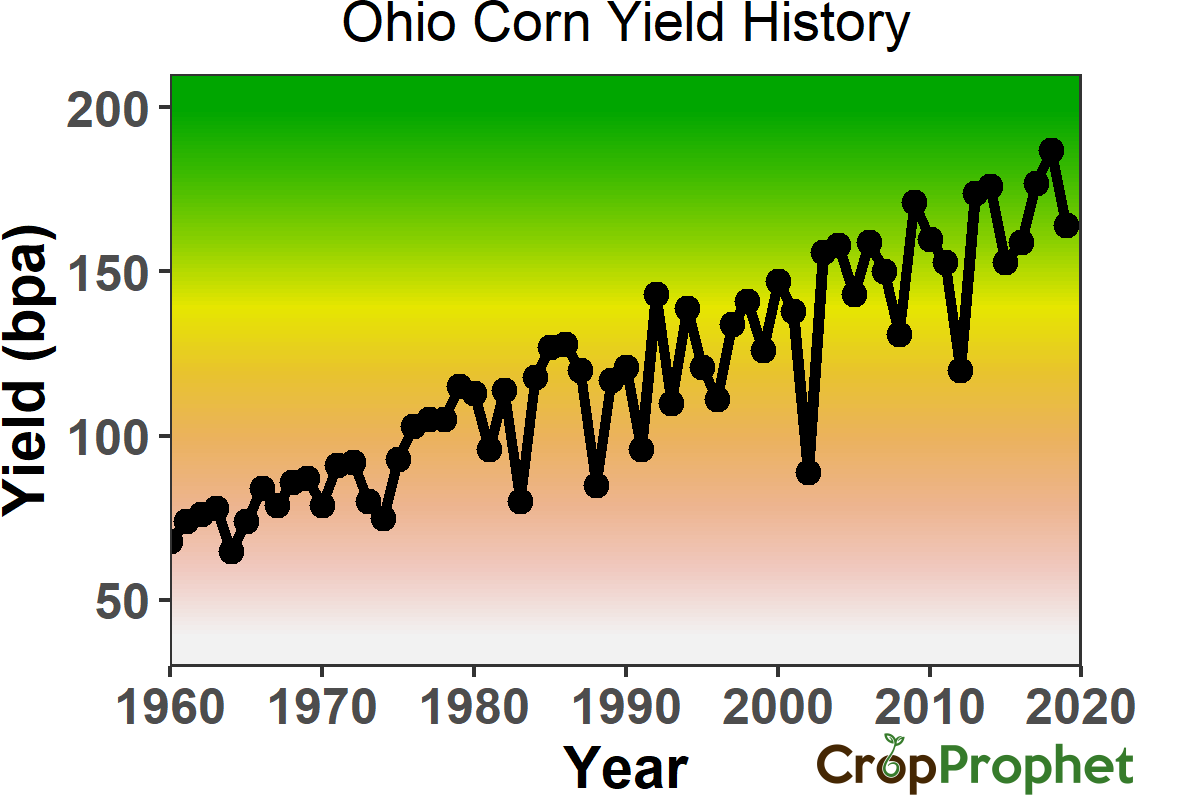 Ohio Corn Yield History