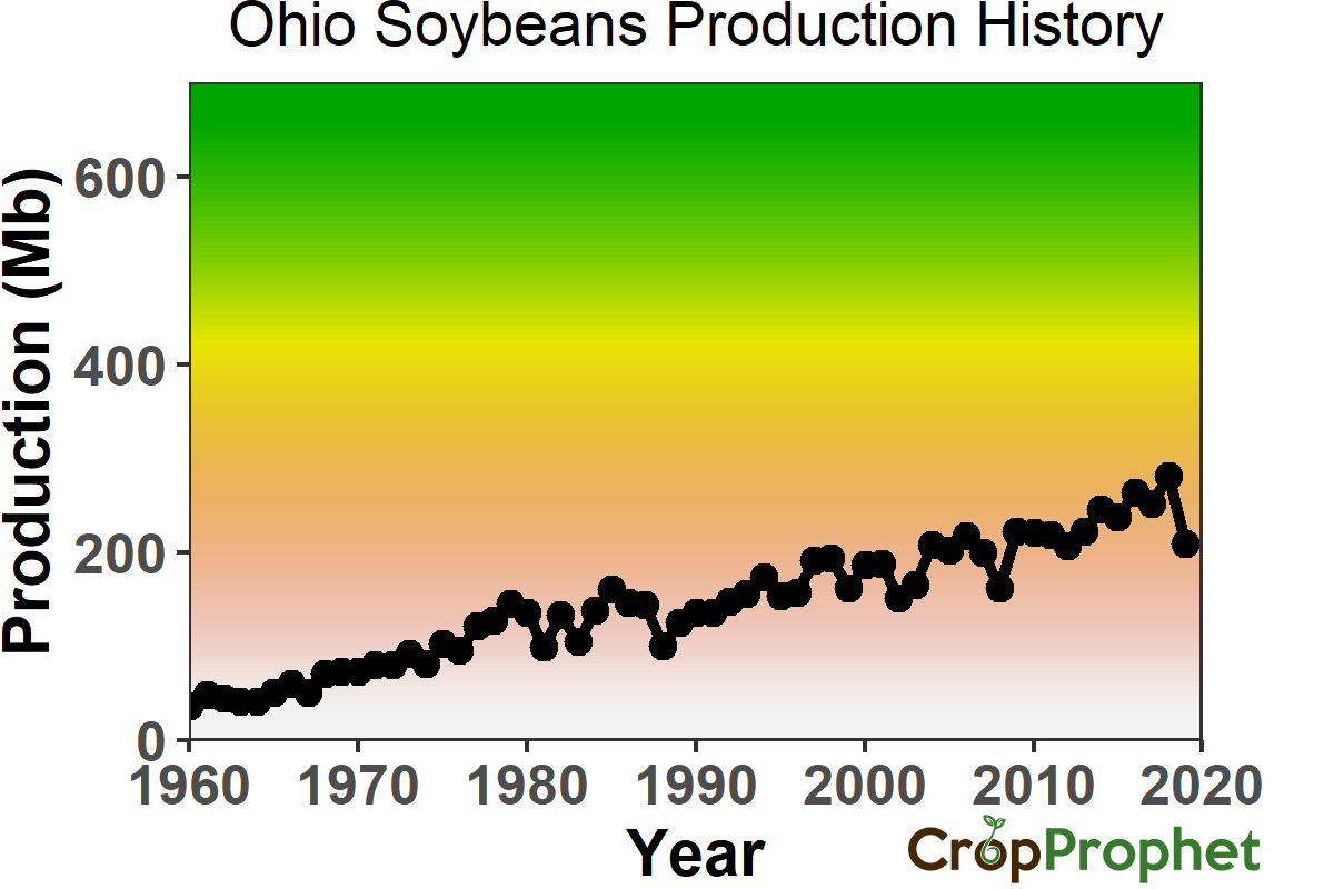 Ohio Soybeans Production History