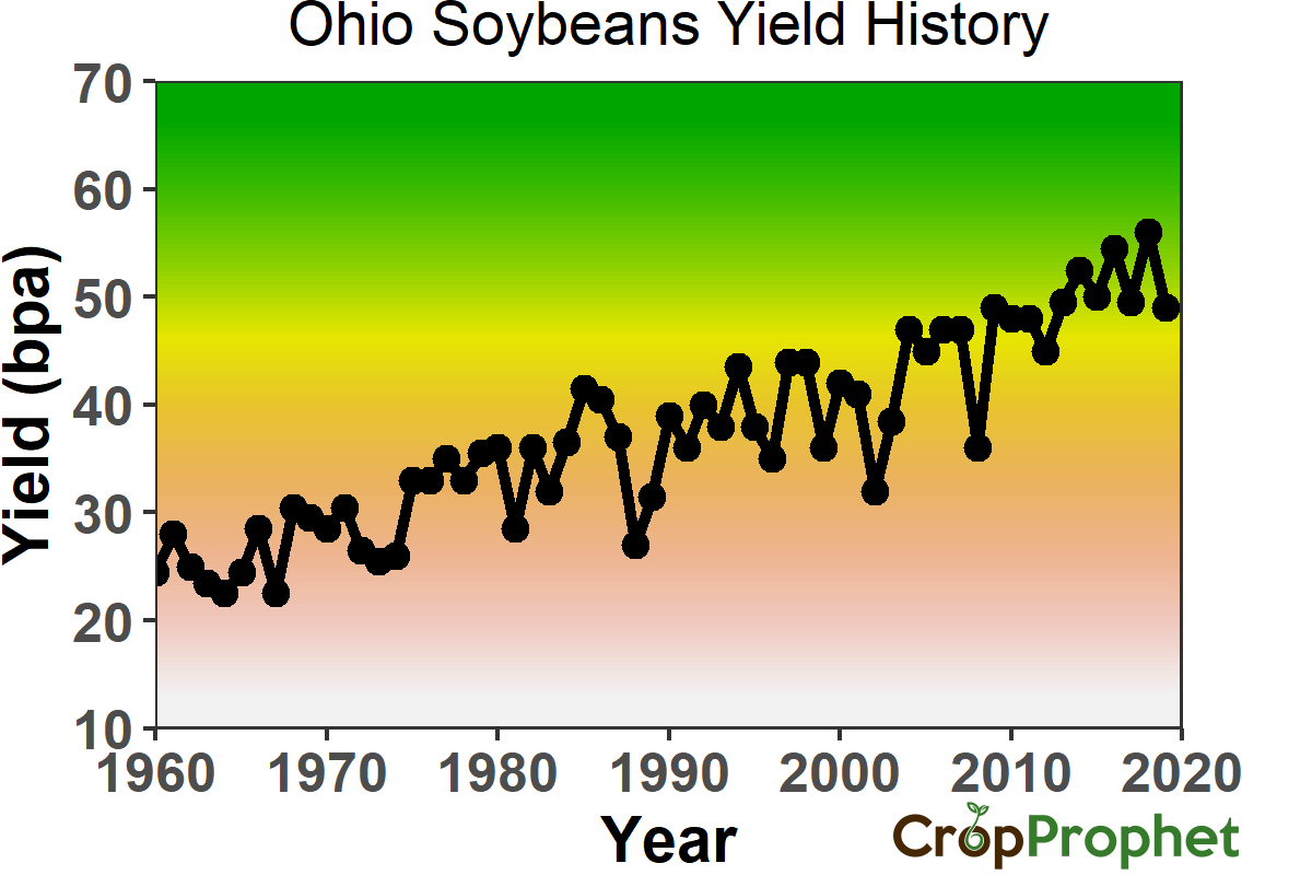 Ohio Soybeans Yield History