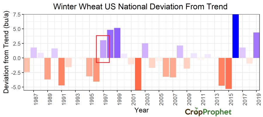 Winter Wheat Freeze in 1997 did not impact final season yield