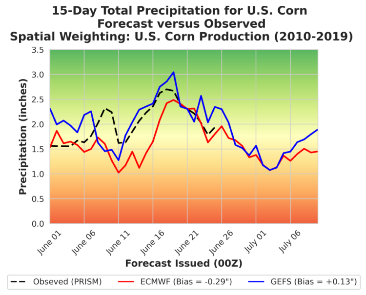 Corn Belt Weather Forecast Monitoring