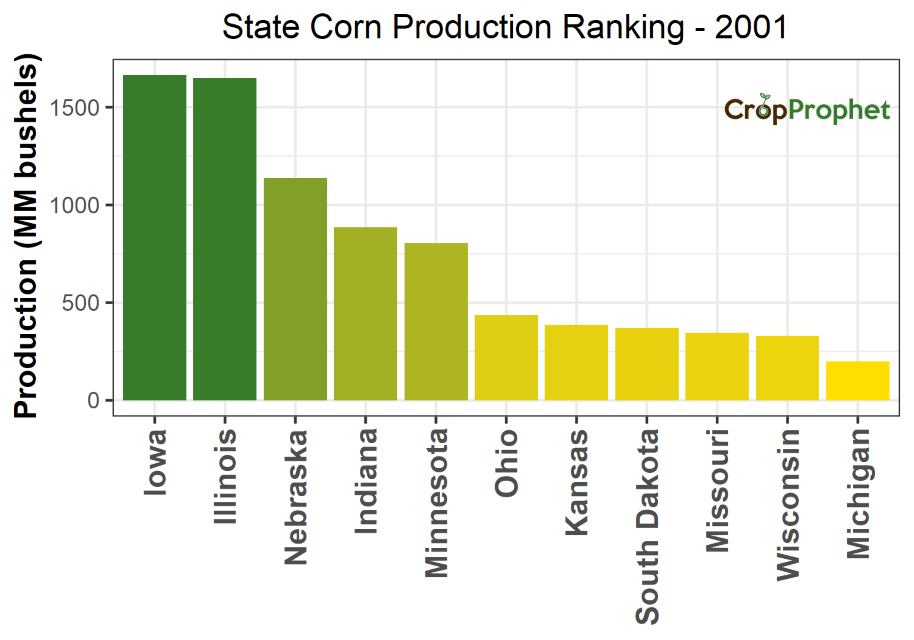 Corn Production by State - 2001 Rankings