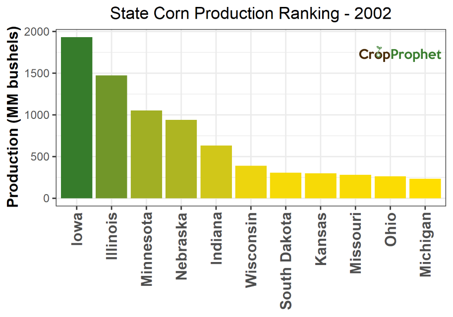 Corn Production by State - 2002 Rankings