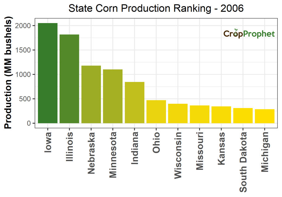Corn Production by State - 2006 Rankings