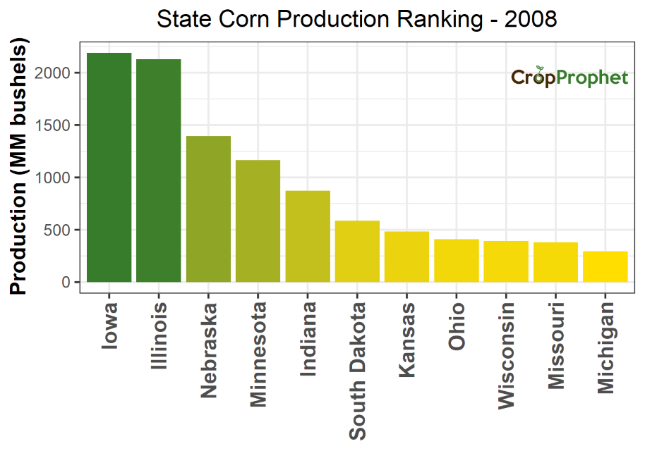 Corn Production by State - 2008 Rankings
