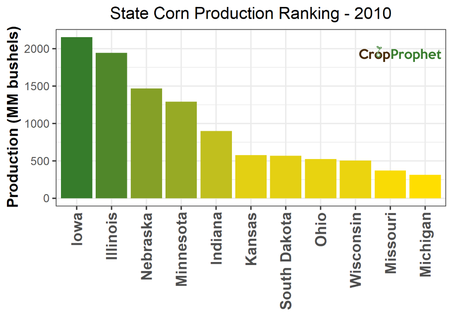 Corn Production by State - 2010 Rankings