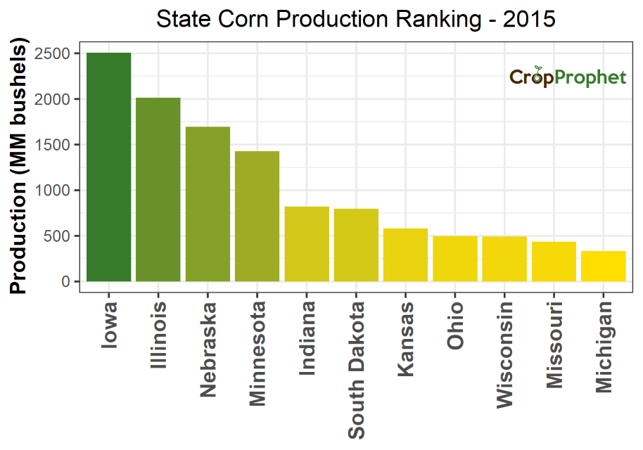 Corn Production by State - 2015 Rankings