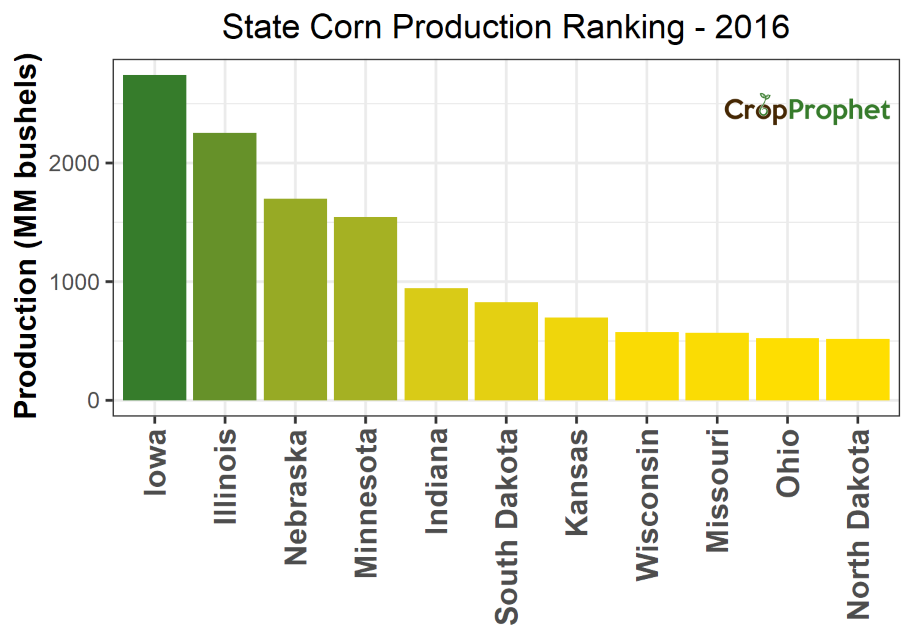 Corn Production by State - 2016 Rankings