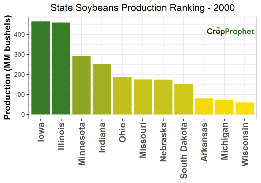 Soybeans Production by State - 2000 Rankings