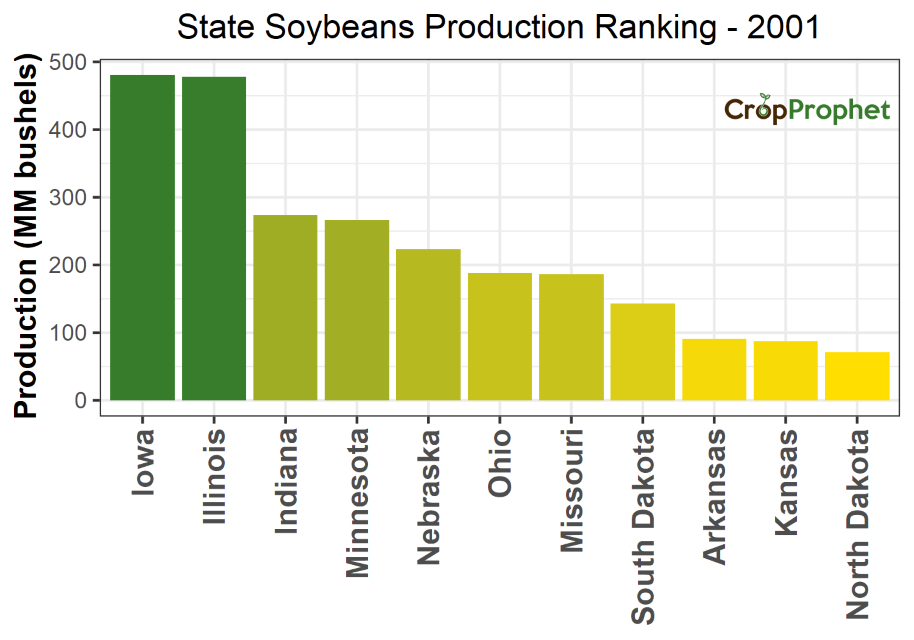 Soybeans Production by State - 2001 Rankings