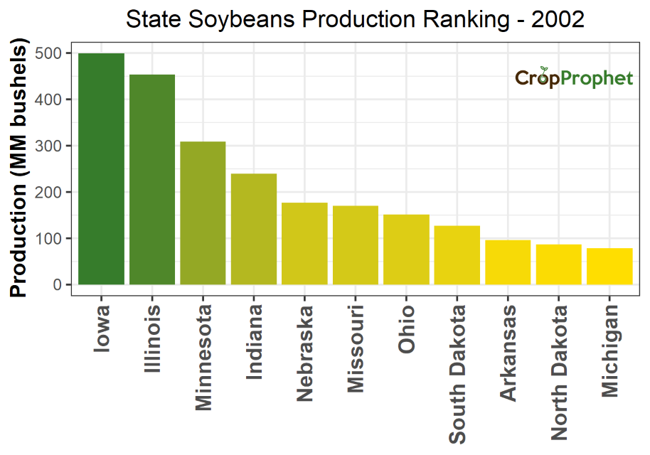 Soybeans Production by State - 2002 Rankings