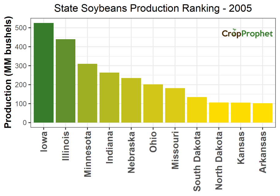 Soybeans Production by State - 2005 Rankings