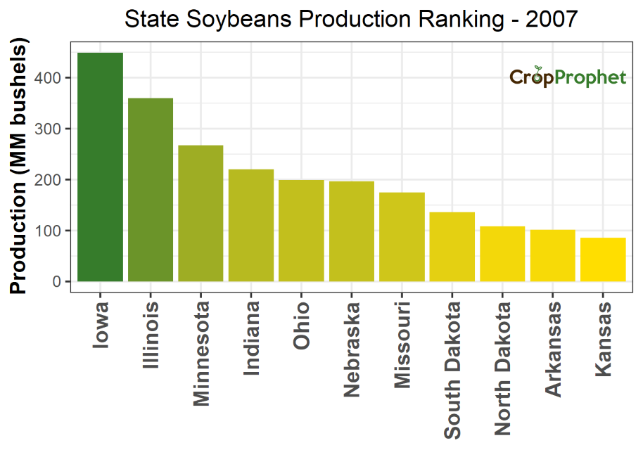Soybeans Production by State - 2007 Rankings