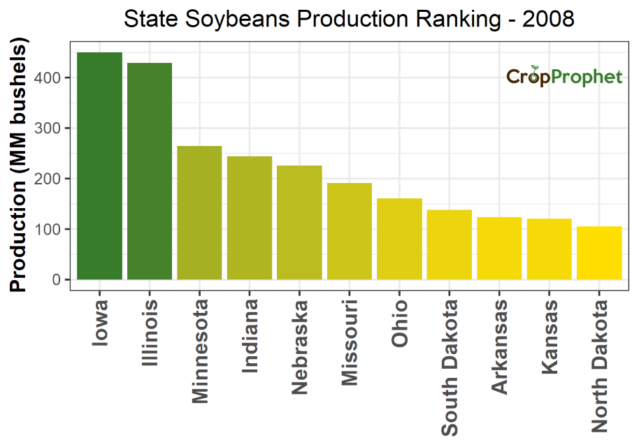 Soybeans Production by State - 2008 Rankings