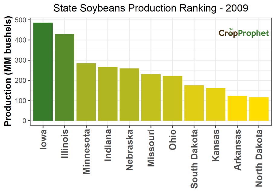 Soybeans Production by State - 2009 Rankings