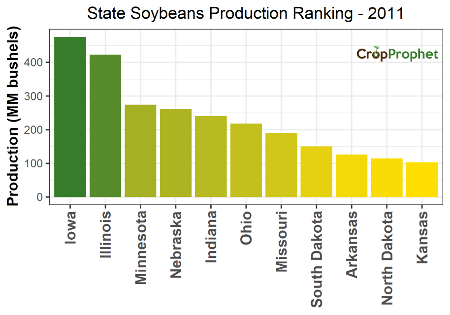 Soybeans Production by State - 2011 Rankings