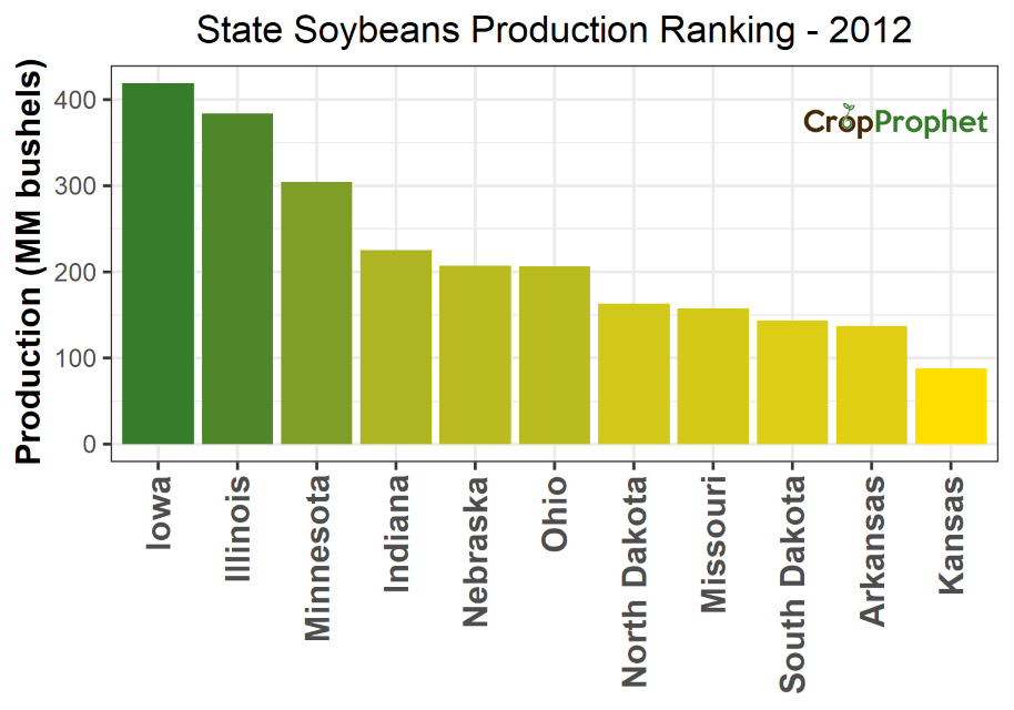Soybeans Production by State - 2012 Rankings