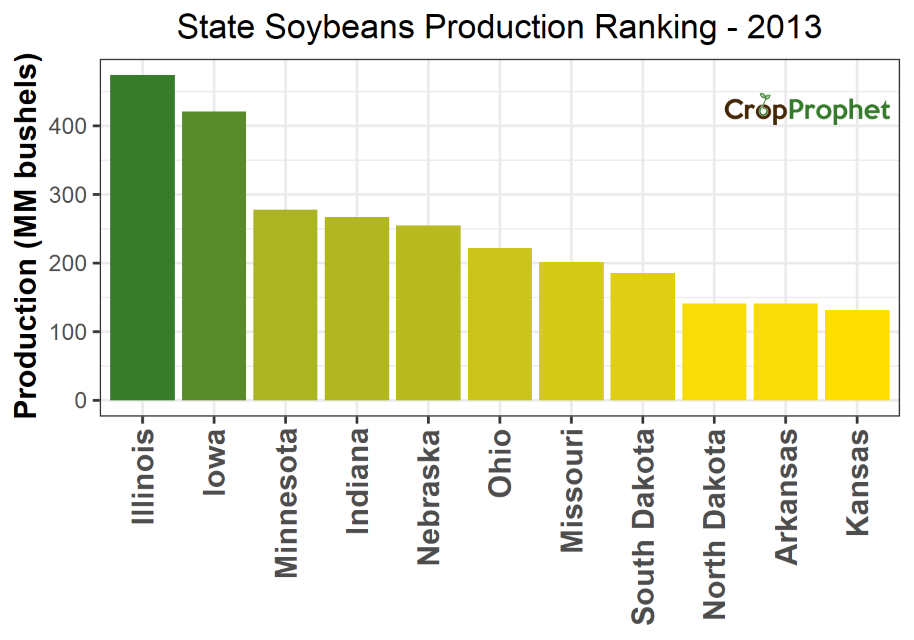 Soybeans Production by State - 2013 Rankings