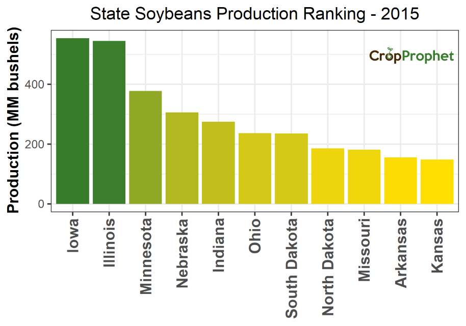 Soybeans Production by State - 2015 Rankings