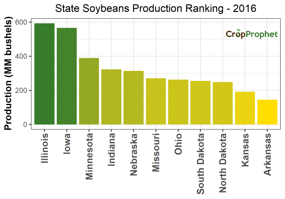 Soybeans Production by State - 2016 Rankings