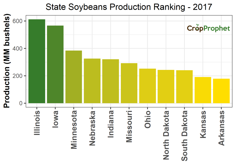 Soybeans Production by State - 2017 Rankings