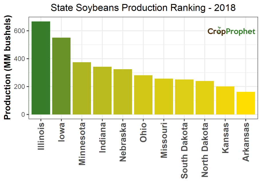 Soybeans Production by State - 2018 Rankings