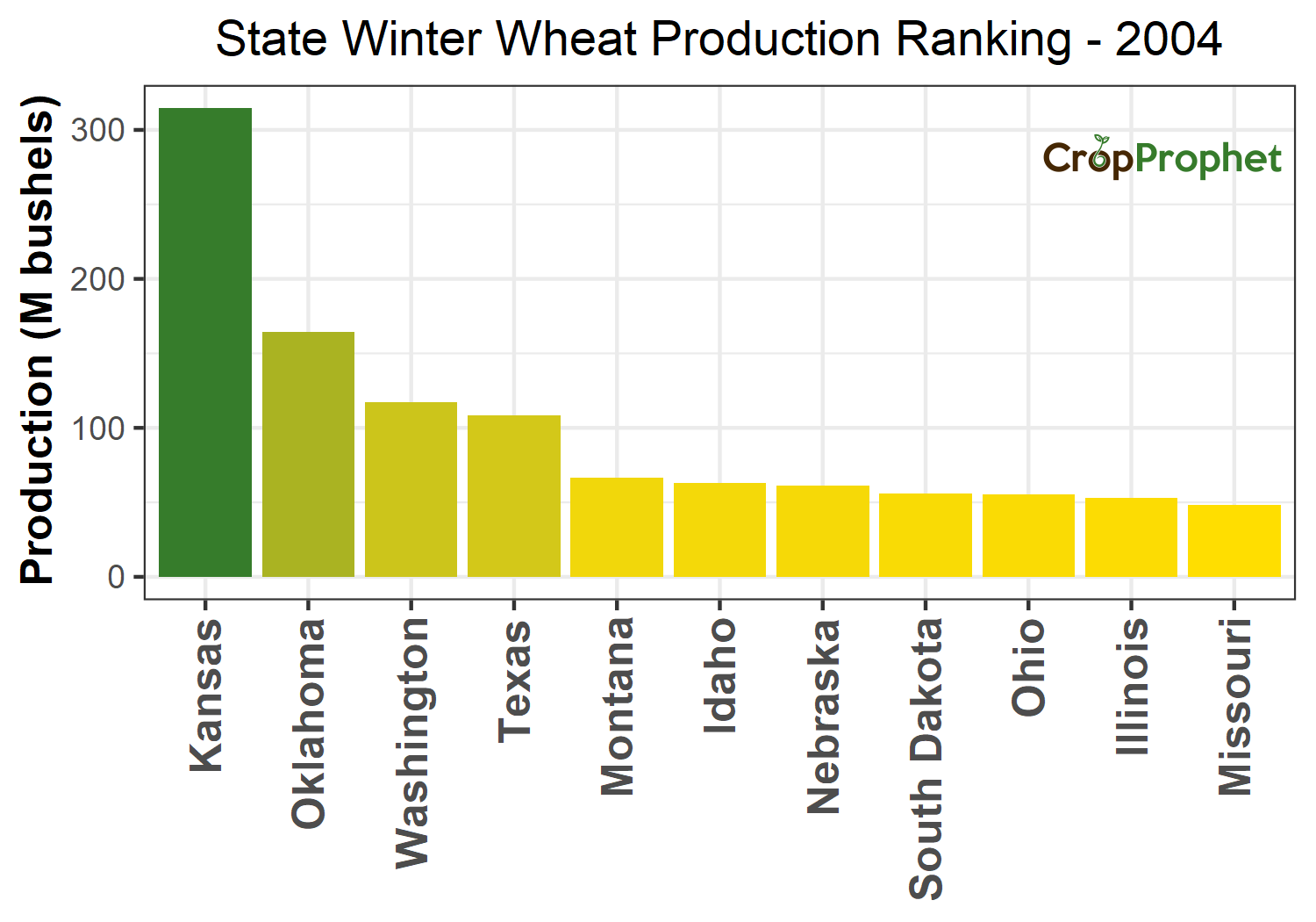Winter wheat Production by State - 2004 Rankings