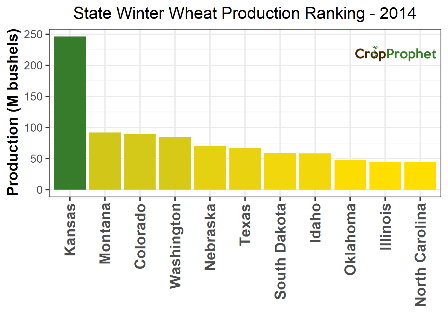 Winter wheat Production by State - 2014 Rankings